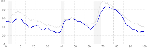 Colorado monthly unemployment rate chart from 1990 to May 2018